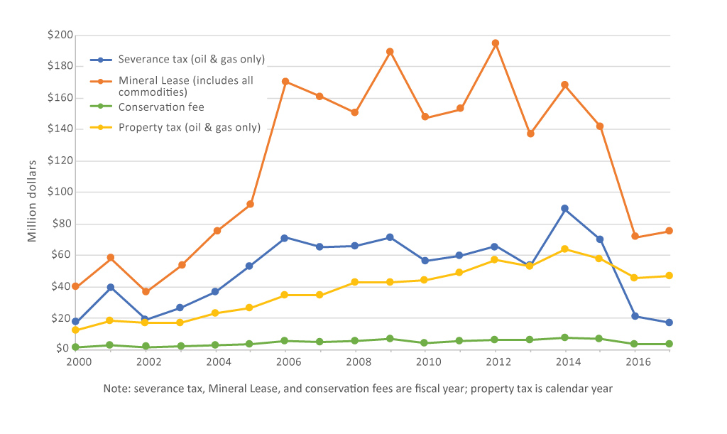 Tax collections on oil and gas production and activities in Utah, and total Mineral Lease disbursements, 2000-2017. Data from Utah State Tax Commission.