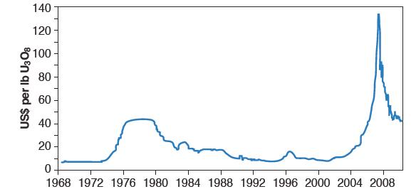 Uranium spot prices from 1968 through mid-2010. Data courtesy of Trade Tech, (www.uranium.info).