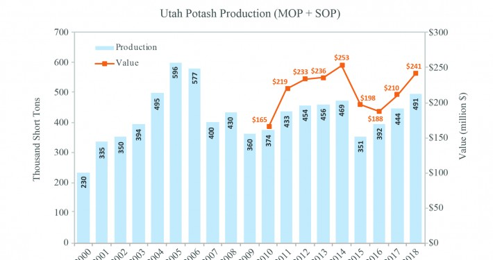 Figure 14 – Utah Potash Production in 2018
